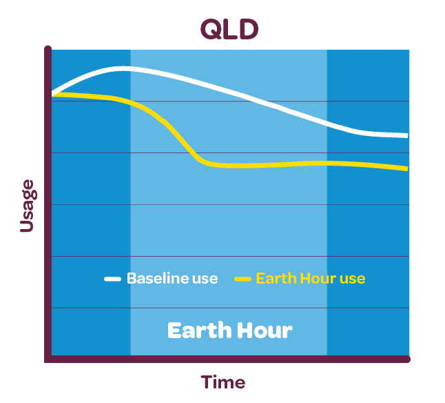 Graph showing electricity reduction for Queensland customers